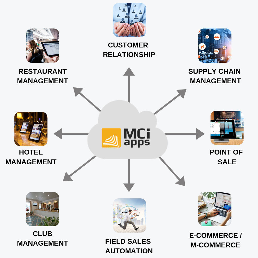 MCIAPPS Business Solution Platform